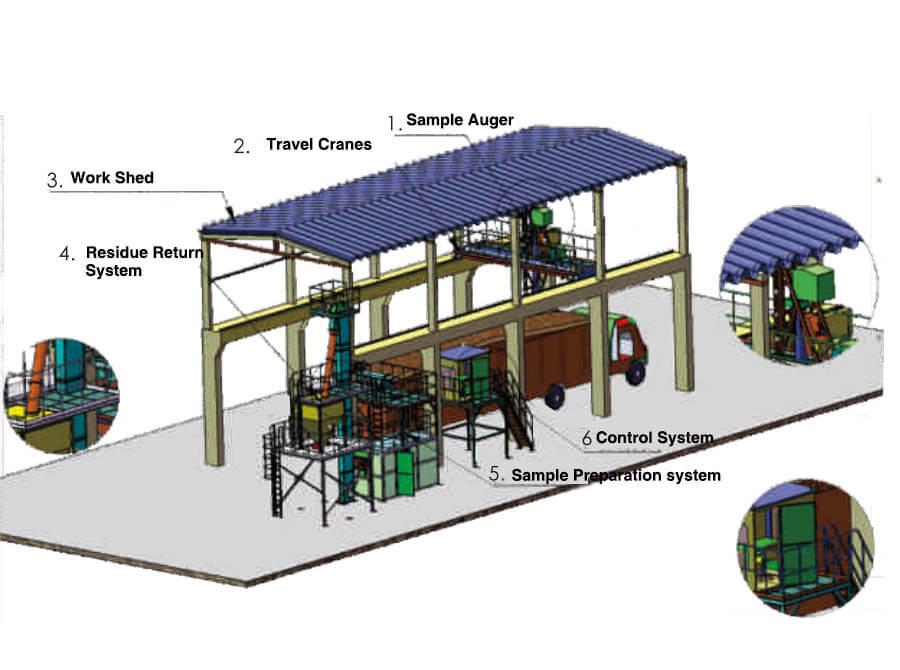 TOP-SAMPLER provides a diagram of auger sampling system for truck